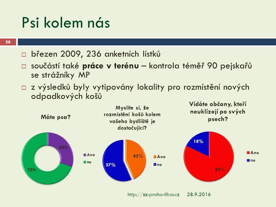 Psi kolem nás 28.9.2016http://zz-praha-libus.cz 28  březen 2009, 236 anketních lístků  součástí také práce v terénu – kontrola téměř 90 pejskařů se strážníky MP  z výsledků byly vytipovány lokality pro rozmístění nových odpadkových košů
