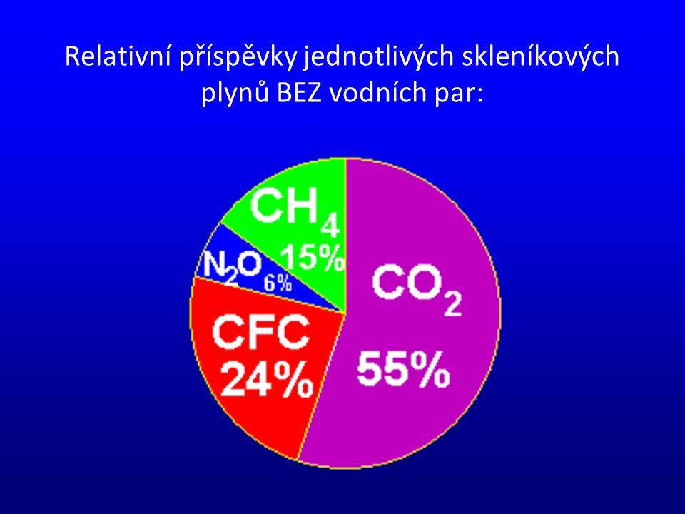 Relativní příspěvky jednotlivých skleníkových plynů BEZ vodních par: