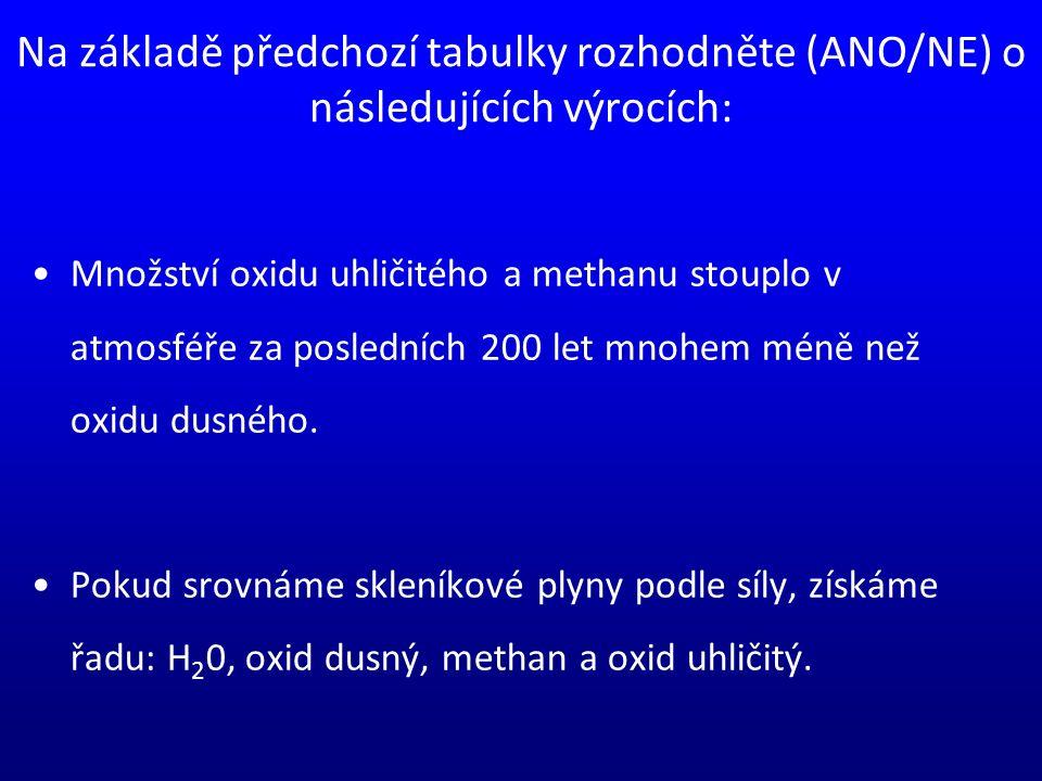 Na základě předchozí tabulky rozhodněte (ANO/NE) o následujících výrocích: Množství oxidu uhličitého a methanu stouplo v atmosféře za posledních 200 let mnohem méně než oxidu dusného.