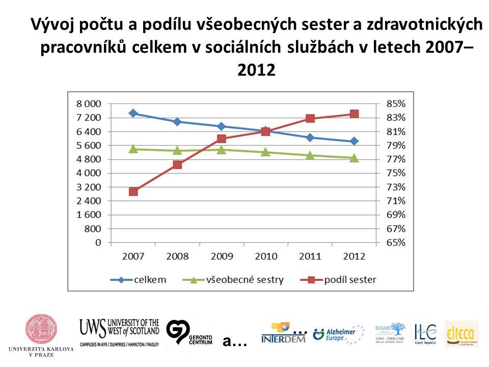 Vývoj počtu a podílu všeobecných sester a zdravotnických pracovníků celkem v sociálních službách v letech 2007– 2012 … a…