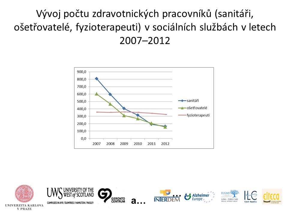 Vývoj počtu zdravotnických pracovníků (sanitáři, ošetřovatelé, fyzioterapeuti) v sociálních službách v letech 2007–2012 … a…