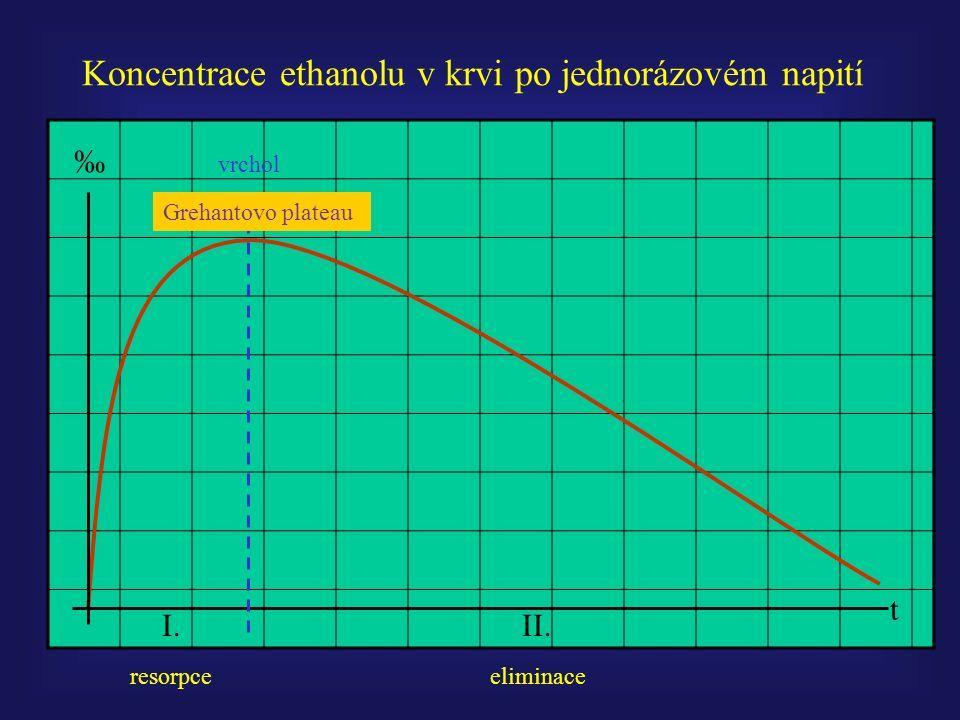 t ‰ Koncentrace ethanolu v krvi po jednorázovém napití I.II.