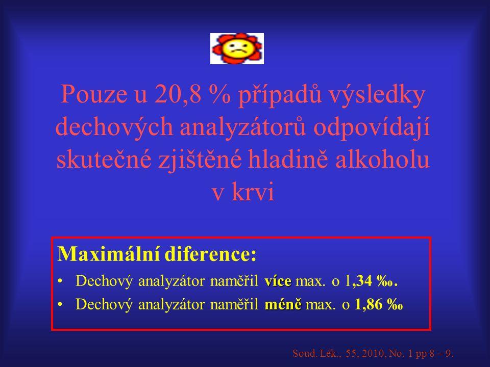 Pouze u 20,8 % případů výsledky dechových analyzátorů odpovídají skutečné zjištěné hladině alkoholu v krvi Maximální diference: víceDechový analyzátor naměřil více max.