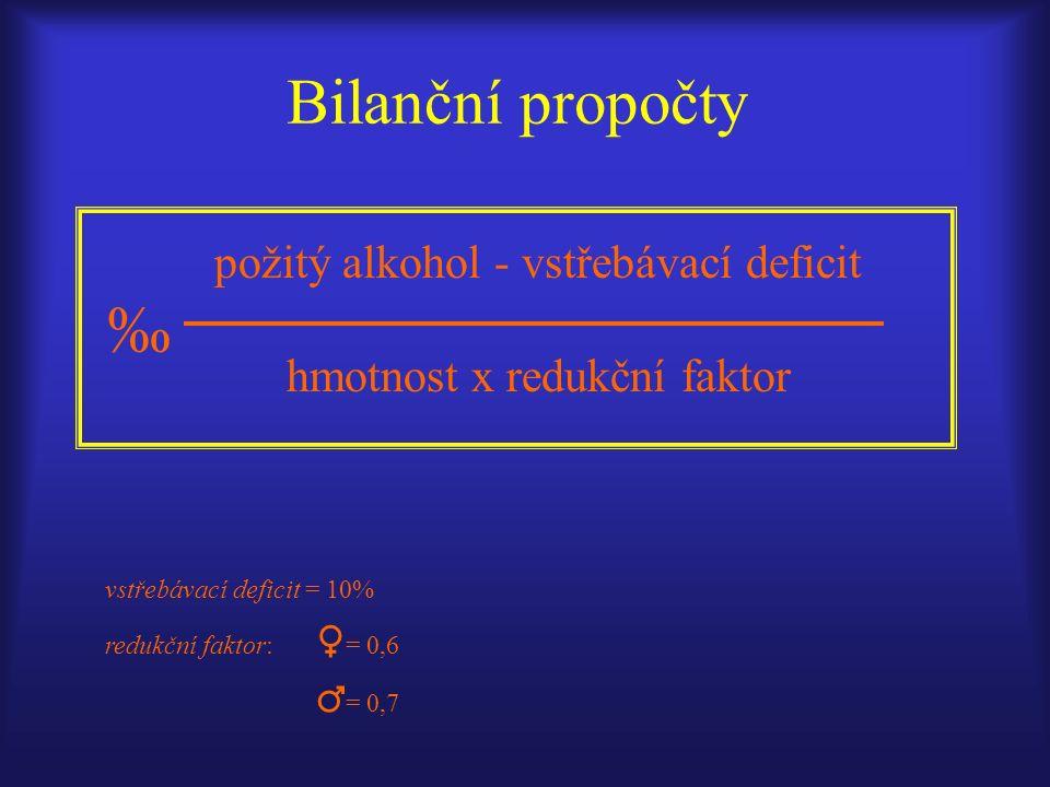 požitý alkohol - vstřebávací deficit ‰ hmotnost x redukční faktor Bilanční propočty vstřebávací deficit = 10% redukční faktor: ♀ = 0,6 ♂ = 0,7