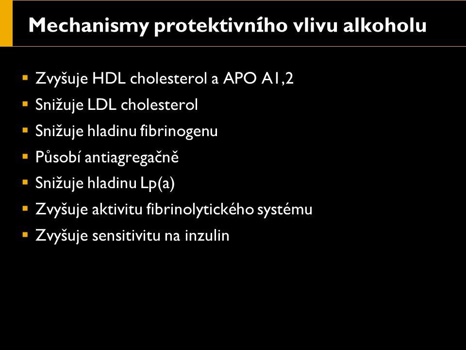 Mechanismy protektivn í ho vlivu alkoholu  Zvyšuje HDL cholesterol a APO A1,2  Snižuje LDL cholesterol  Snižuje hladinu fibrinogenu  Působí antiagregačně  Snižuje hladinu Lp(a)  Zvyšuje aktivitu fibrinolytického systému  Zvyšuje sensitivitu na inzulin