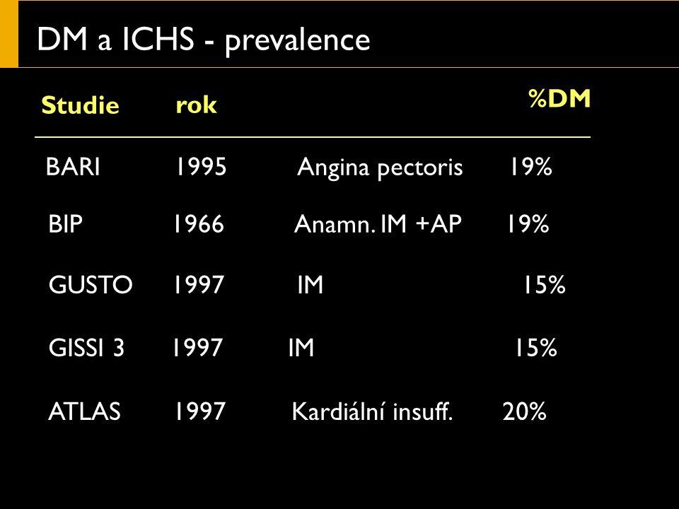 DM a ICHS - prevalence Studie rok %DM BARI 1995 Angina pectoris 19% BIP 1966 Anamn.