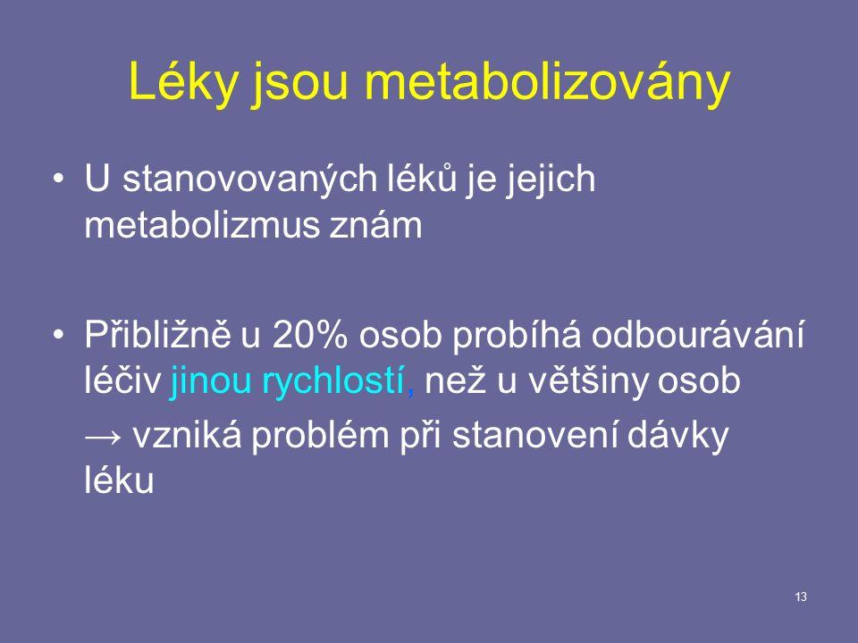 13 Léky jsou metabolizovány U stanovovaných léků je jejich metabolizmus znám Přibližně u 20% osob probíhá odbourávání léčiv jinou rychlostí, než u většiny osob → vzniká problém při stanovení dávky léku