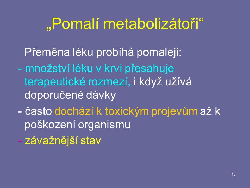 """15 """"Pomalí metabolizátoři Přeměna léku probíhá pomaleji: - množství léku v krvi přesahuje terapeutické rozmezí, i když užívá doporučené dávky - často dochází k toxickým projevům až k poškození organismu - závažnější stav"""