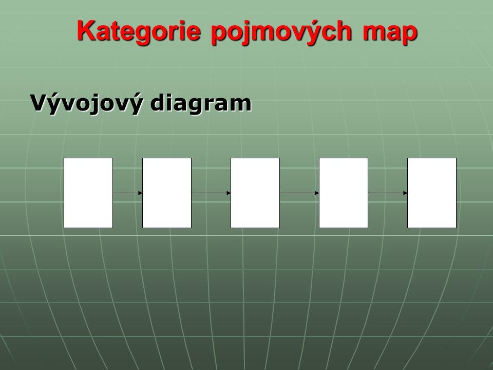 Vývojový diagram
