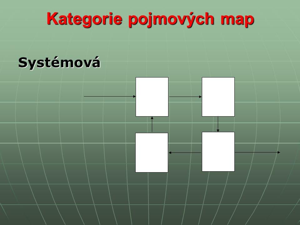 Kategorie pojmových map Systémová