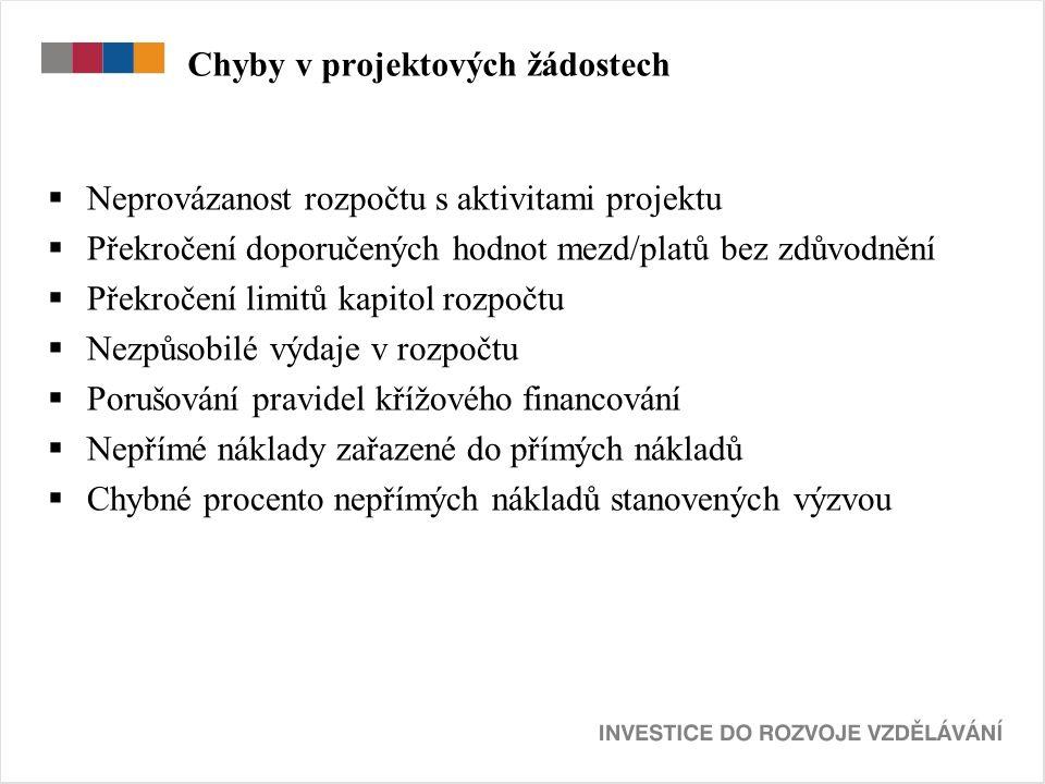 Chyby v projektových žádostech  Neprovázanost rozpočtu s aktivitami projektu  Překročení doporučených hodnot mezd/platů bez zdůvodnění  Překročení limitů kapitol rozpočtu  Nezpůsobilé výdaje v rozpočtu  Porušování pravidel křížového financování  Nepřímé náklady zařazené do přímých nákladů  Chybné procento nepřímých nákladů stanovených výzvou