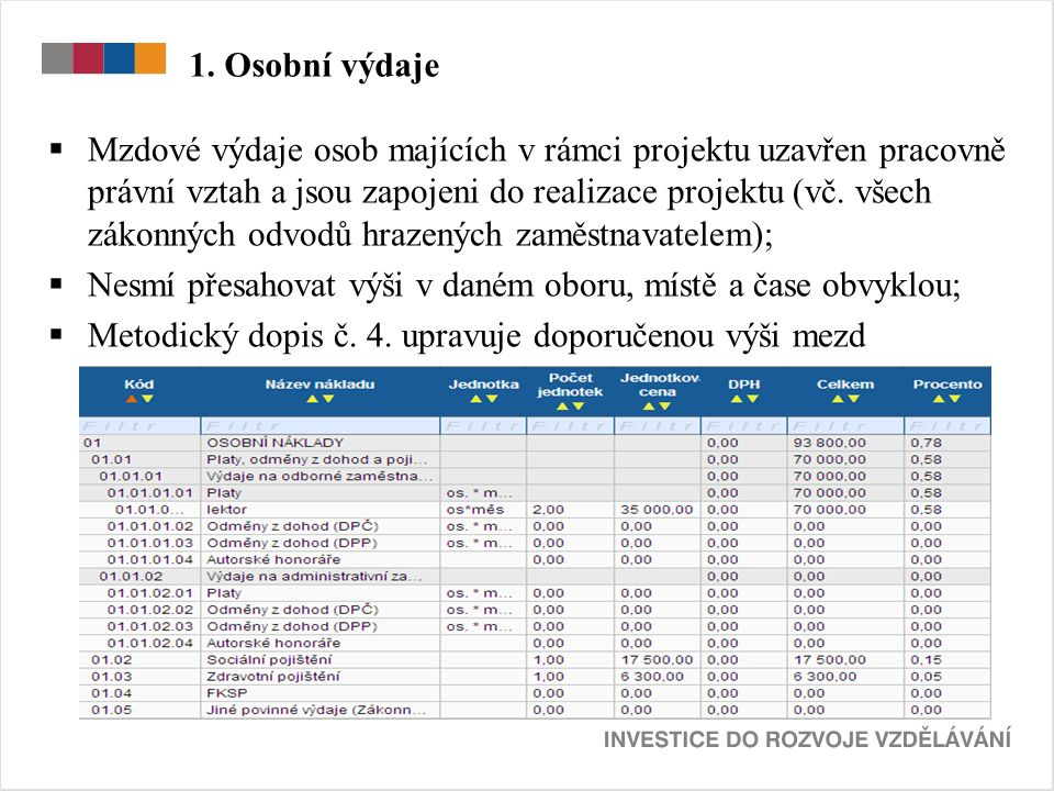 1. Osobní výdaje  Mzdové výdaje osob majících v rámci projektu uzavřen pracovně právní vztah a jsou zapojeni do realizace projektu (vč. všech zákonný