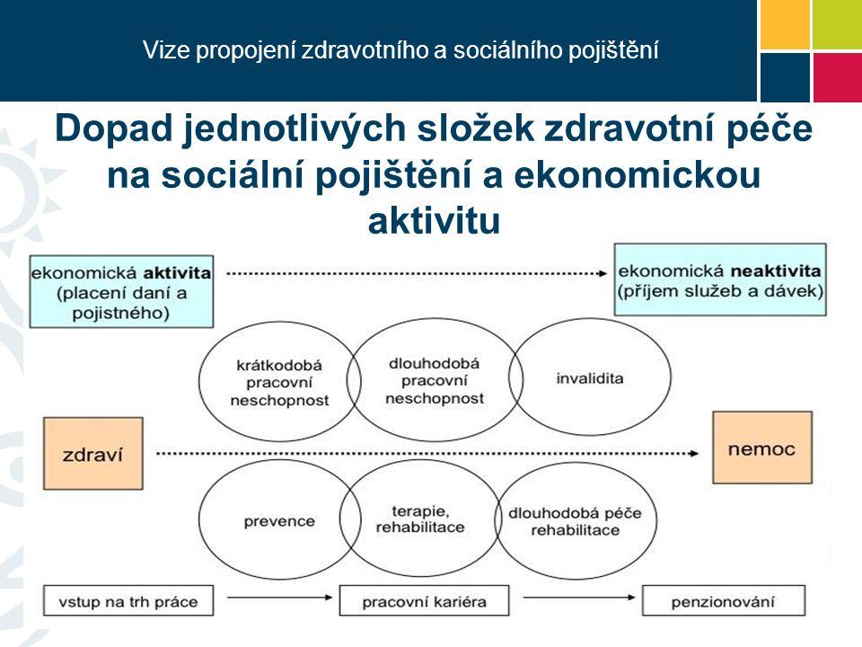 Vize propojení zdravotního a sociálního pojištění Dopad jednotlivých složek zdravotní péče na sociální pojištění a ekonomickou aktivitu