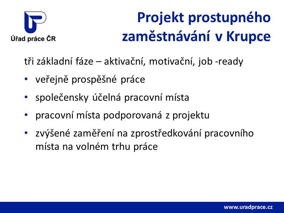 Projekt prostupného zaměstnávání v Krupce tři základní fáze – aktivační, motivační, job -ready veřejně prospěšné práce společensky účelná pracovní místa pracovní místa podporovaná z projektu zvýšené zaměření na zprostředkování pracovního místa na volném trhu práce