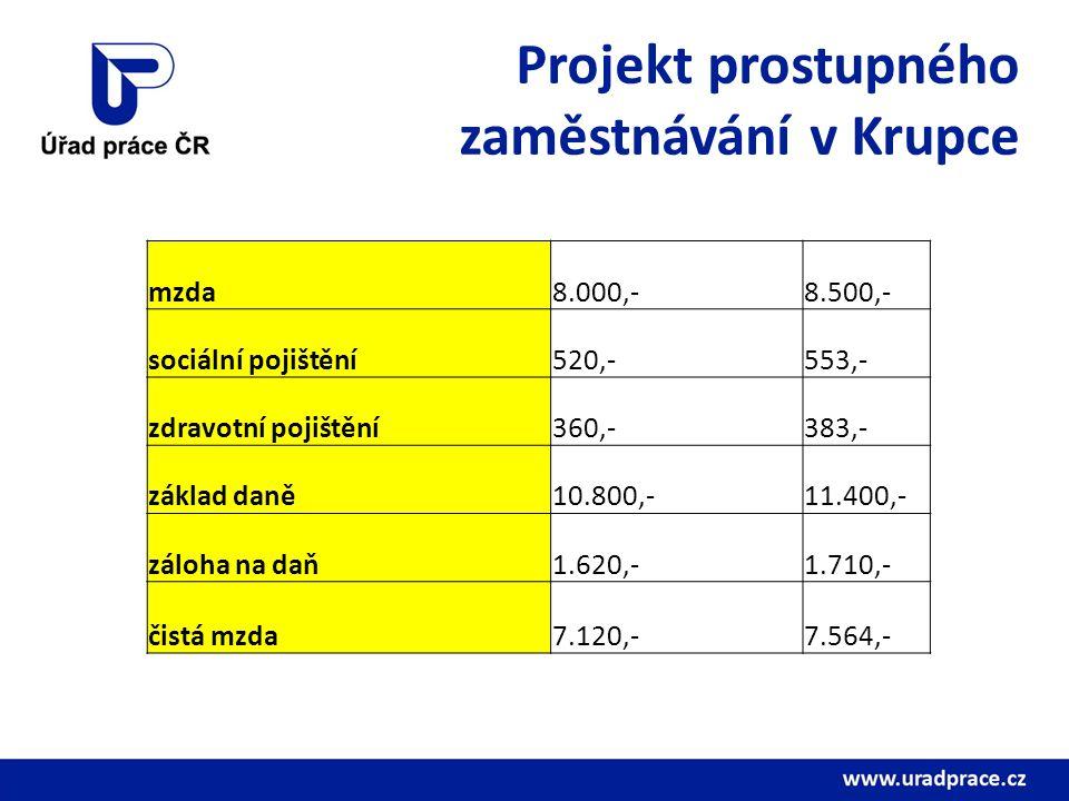 Projekt prostupného zaměstnávání v Krupce mzda8.000,-8.500,- sociální pojištění520,-553,- zdravotní pojištění360,-383,- základ daně10.800,-11.400,- zá