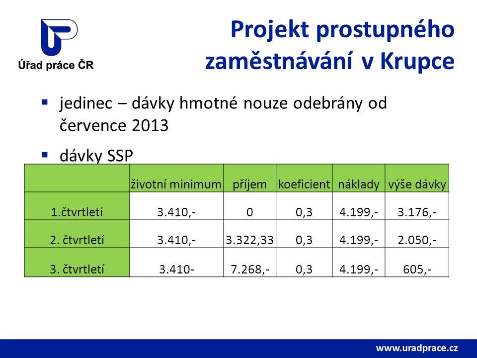 Projekt prostupného zaměstnávání v Krupce  jedinec – dávky hmotné nouze odebrány od července 2013  dávky SSP životní minimumpříjemkoeficientnákladyvýše dávky 1.čtvrtletí3.410,-00,34.199,-3.176,- 2.