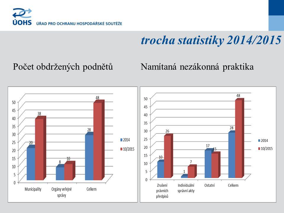 trocha statistiky 2014/2015 Počet obdržených podnětů Namítaná nezákonná praktika