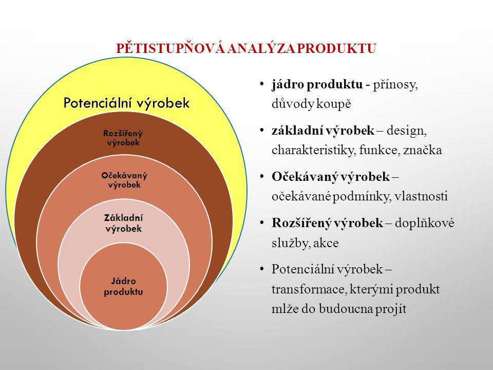Potenciální výrobek PĚTISTUPŇOVÁ ANALÝZA PRODUKTU jádro produktu - přínosy, důvody koupě základní výrobek – design, charakteristiky, funkce, značka Očekávaný výrobek – očekávané podmínky, vlastnosti Rozšířený výrobek – doplňkové služby, akce Potenciální výrobek – transformace, kterými produkt mlže do budoucna projít Rozšířený výrobek Očekávaný výrobek Základní výrobek Jádro produktu