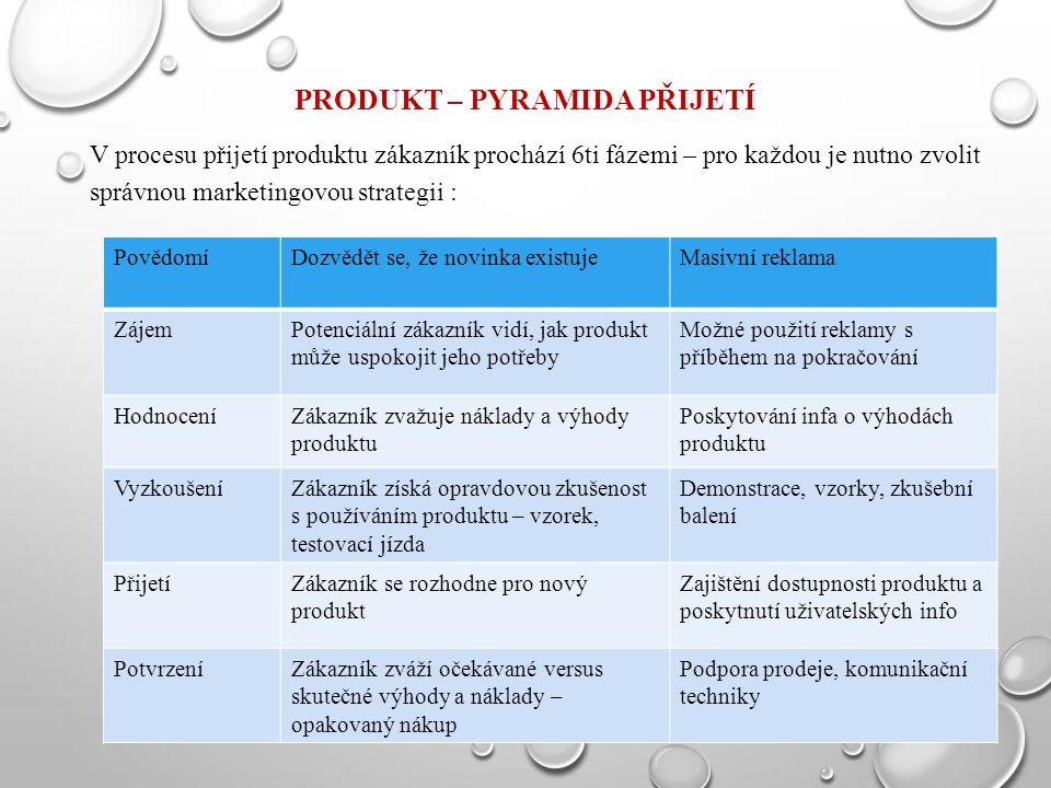 PRODUKT – PYRAMIDA PŘIJETÍ V procesu přijetí produktu zákazník prochází 6ti fázemi – pro každou je nutno zvolit správnou marketingovou strategii : PovědomíDozvědět se, že novinka existujeMasivní reklama ZájemPotenciální zákazník vidí, jak produkt může uspokojit jeho potřeby Možné použití reklamy s příběhem na pokračování HodnoceníZákazník zvažuje náklady a výhody produktu Poskytování infa o výhodách produktu VyzkoušeníZákazník získá opravdovou zkušenost s používáním produktu – vzorek, testovací jízda Demonstrace, vzorky, zkušební balení PřijetíZákazník se rozhodne pro nový produkt Zajištění dostupnosti produktu a poskytnutí uživatelských info PotvrzeníZákazník zváží očekávané versus skutečné výhody a náklady – opakovaný nákup Podpora prodeje, komunikační techniky