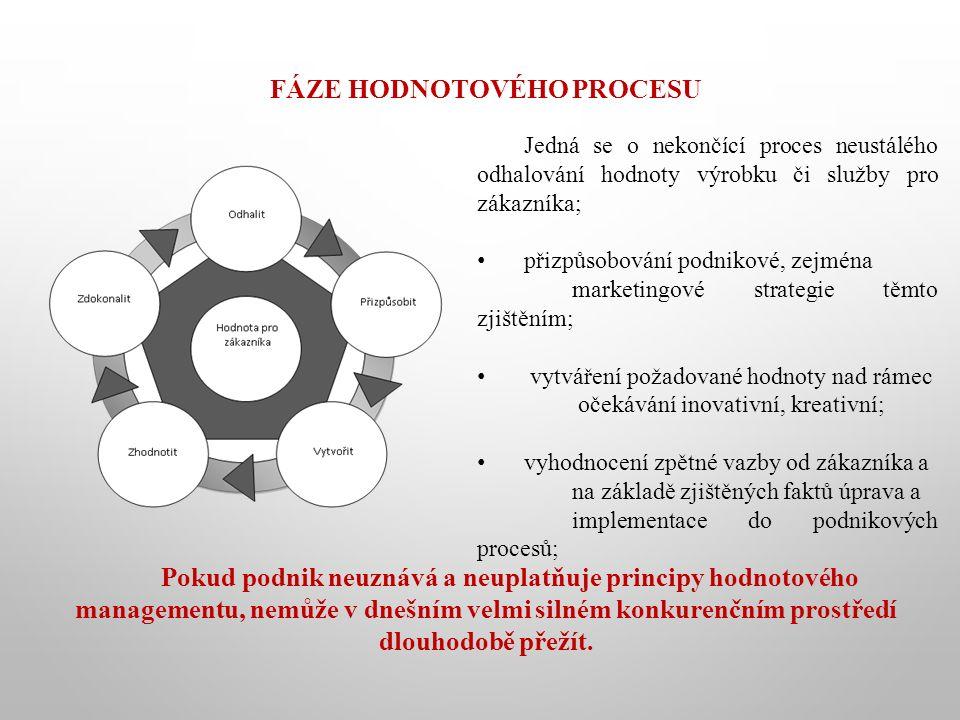 FÁZE HODNOTOVÉHO PROCESU Jedná se o nekončící proces neustálého odhalování hodnoty výrobku či služby pro zákazníka; přizpůsobování podnikové, zejména marketingové strategie těmto zjištěním; vytváření požadované hodnoty nad rámec očekávání inovativní, kreativní; vyhodnocení zpětné vazby od zákazníka a na základě zjištěných faktů úprava a implementace do podnikových procesů; Pokud podnik neuznává a neuplatňuje principy hodnotového managementu, nemůže v dnešním velmi silném konkurenčním prostředí dlouhodobě přežít.