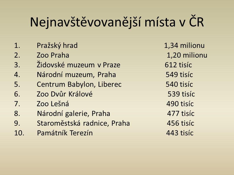 Nejnavštěvovanější místa v ČR 1. Pražský hrad 1,34 milionu 2. Zoo Praha 1,20 milionu 3. Židovské muzeum v Praze 612 tisíc 4. Národní muzeum, Praha 549