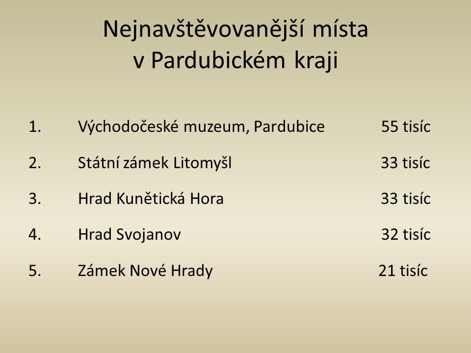 Nejnavštěvovanější místa v Pardubickém kraji 1. Východočeské muzeum, Pardubice 55 tisíc 2. Státní zámek Litomyšl 33 tisíc 3. Hrad Kunětická Hora 33 ti