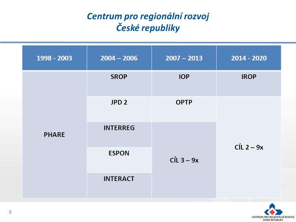 Centrum pro regionální rozvoj České republiky 4 Zprostředkující subjekt Společný regionální operační program (SROP) Jednotný programový dokument Praha (JPD Praha) Integrovaný operační program (IOP) Operační program technická pomoc (OPTP) Integrovaný regionální operační program (IROP)