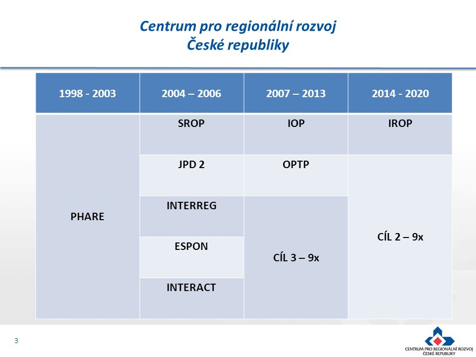 3 1998 - 20032004 – 20062007 – 20132014 - 2020 PHARE SROPIOPIROP JPD 2OPTP CÍL 2 – 9x INTERREG CÍL 3 – 9x ESPON INTERACT