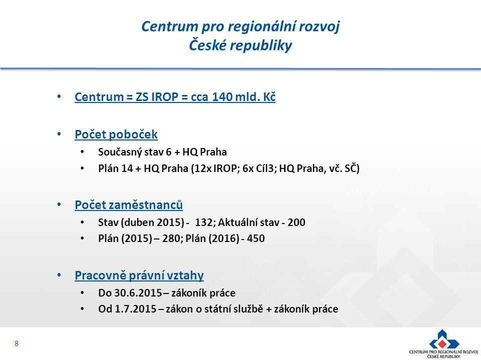 Centrum = ZS IROP = cca 140 mld. Kč Počet poboček Současný stav 6 + HQ Praha Plán 14 + HQ Praha (12x IROP; 6x Cíl3; HQ Praha, vč. SČ) Počet zaměstnanc