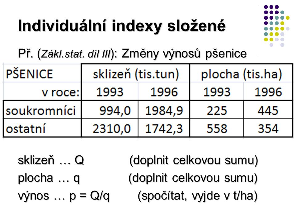 Individuální indexy složené i q (soukr) = 445/225 = 1,978 ( plocha: +97,8 % ) i q (ost) = 354/558 = 0,634 ( plocha: -36,6 % ) I q = (1,978·225+0,634·558)/783 = = (445+354)/783 = 799/783 = 1,020 (celkem vzrostla plocha osetá pšenicí o 2 %)