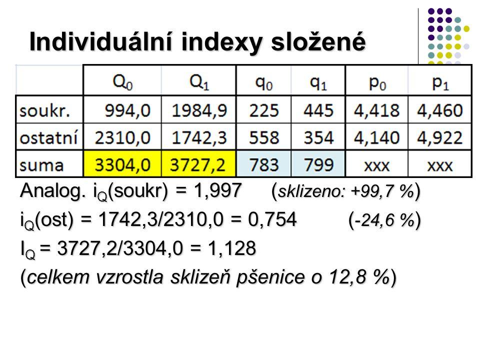 Individuální indexy složené i p (soukr) = 4,460/4,418 = 1,010 ( výnos: +1 % ) i p (ost) = 4,922/4,140 = 1,189 ( výnos: +18,9 % ) I p = (3727,2/799) / (3304,0/783) = = 4,665/4,220 = 1,105 (celkem vzrostl hekt.výnos pšenice o 10,5 %)