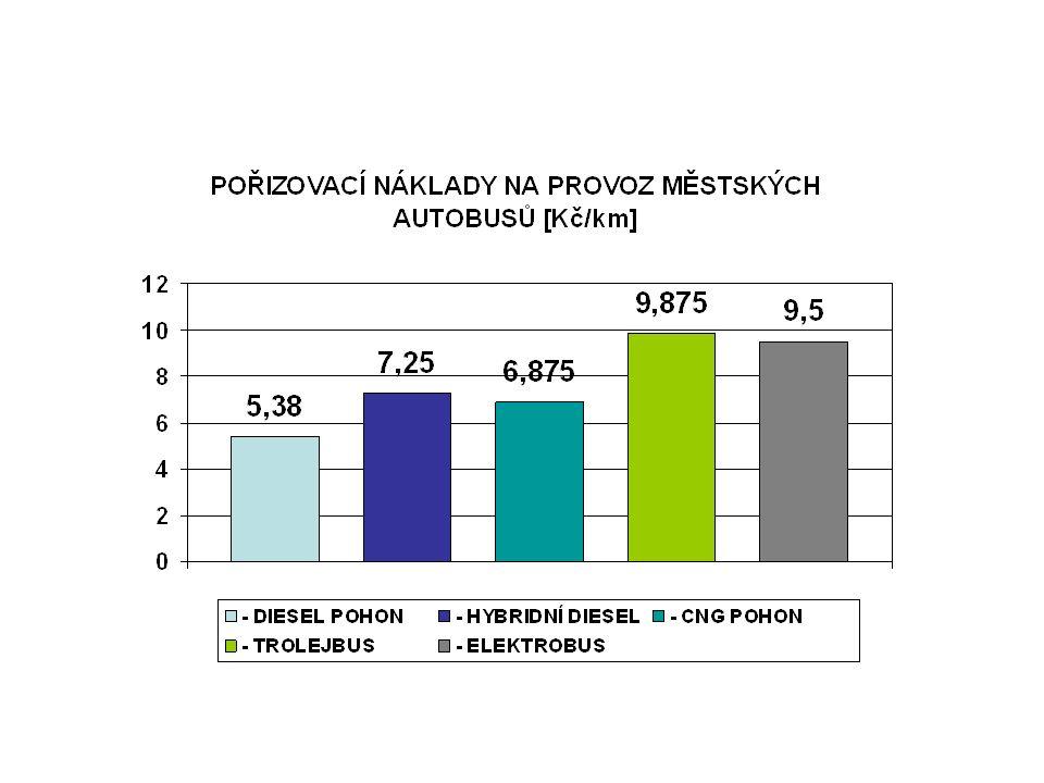 3) NÁKLADY NA OPRAVY A ÚDRŽBU DRUH POHONU NÁKLADY NA 1 km [Kč/1 km] % - DIESEL POHON1,95 ÷ 2,12100 - HYBRIDNÍ DIESEL2,3 ÷ 2,5115 - CNG POHON4,4 ÷ 4,7219 - TROLEJBUS3,6 ÷ 3,7175 - ELEKTROBUS1,9 ÷ 2,095 Porovnávané provozní náklady pro městské vozidlo délkové kategorie 12m [Kč/km]