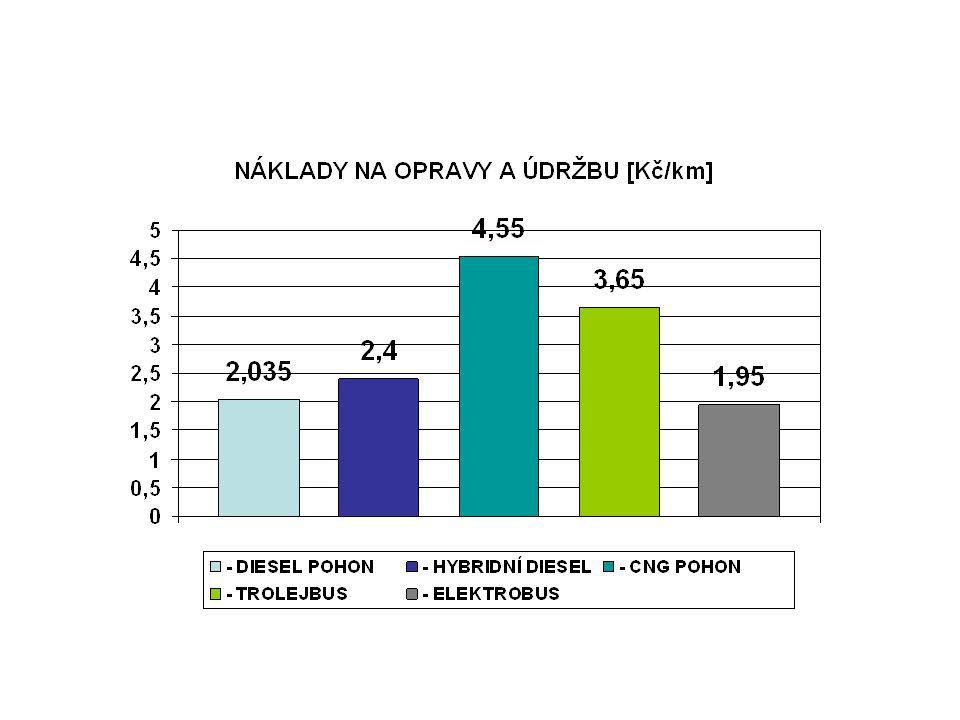4) DALŠÍ DODATEČNÉ NÁKLADY Porovnávané provozní náklady pro městské vozidlo délkové kategorie 12m [Kč/km] TROLEJBUS – NÁKLADY NA ÚDRŽBU A OPRAVY HORNÍHO VEDENÍ A MĚNÍREN 2,55 Kč/km ELEKTROBUS – NÁKLADY NA VÝMĚNU TRAKČNÍCH AKU- MULÁTORŮ V POLOVINĚ ŽIVOTNOSTI (po 400 000 km) cca 2,1 mil.