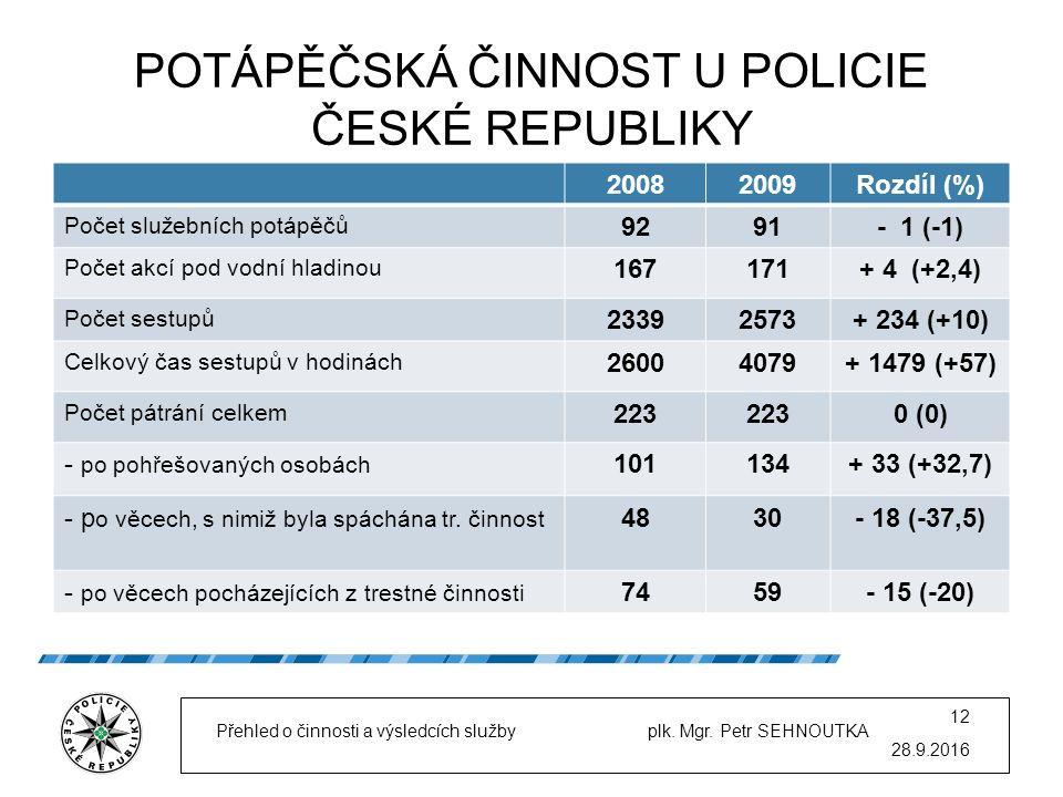 POTÁPĚČSKÁ ČINNOST U POLICIE ČESKÉ REPUBLIKY 20082009Rozdíl (%) Počet služebních potápěčů 9291- 1 (-1) Počet akcí pod vodní hladinou 167171+ 4 (+2,4) Počet sestupů 23392573+ 234 (+10) Celkový čas sestupů v hodinách 26004079+ 1479 (+57) Počet pátrání celkem 223 0 (0) - po pohřešovaných osobách 101134+ 33 (+32,7) - p o věcech, s nimiž byla spáchána tr.