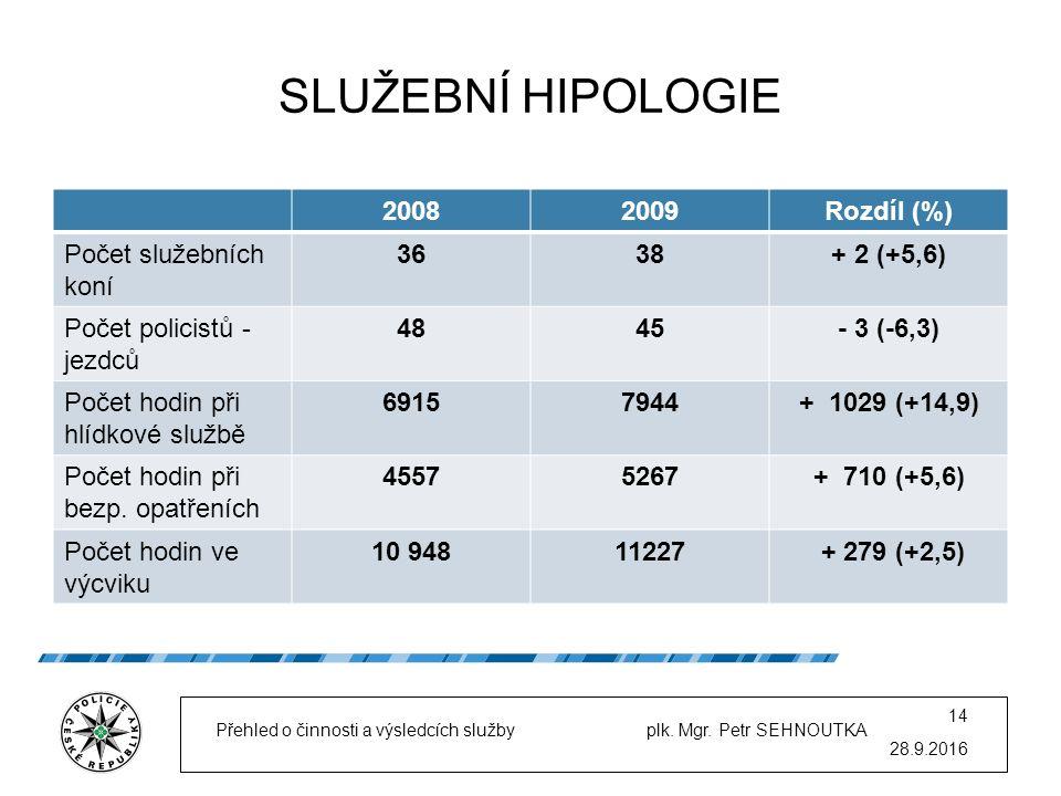 SLUŽEBNÍ HIPOLOGIE 20082009Rozdíl (%) Počet služebních koní 3638+ 2 (+5,6) Počet policistů - jezdců 4845- 3 (-6,3) Počet hodin při hlídkové službě 69157944+ 1029 (+14,9) Počet hodin při bezp.