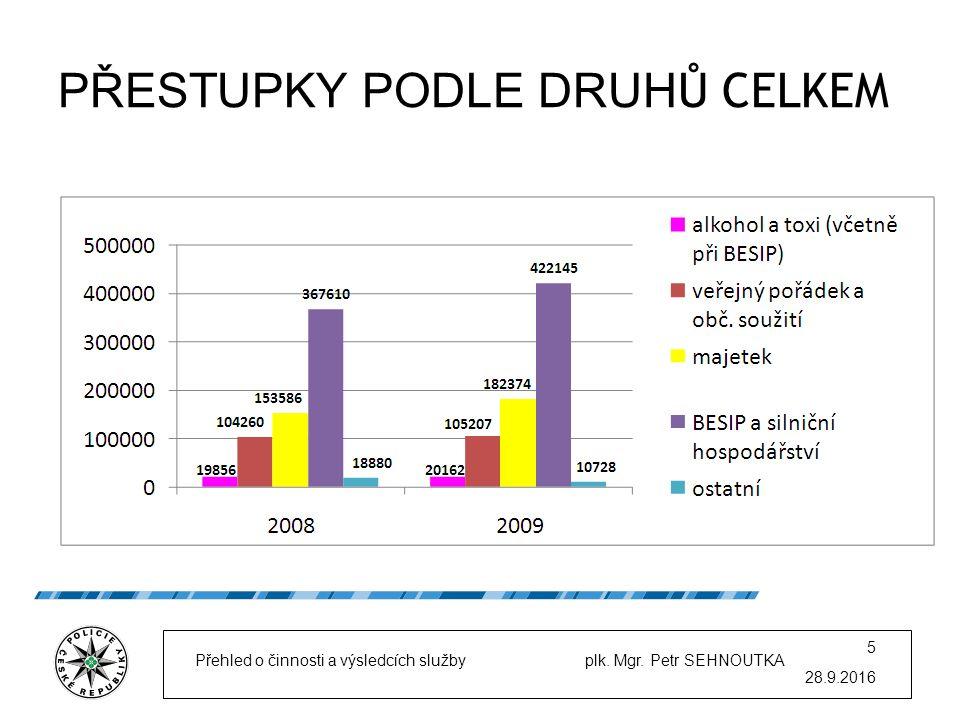 PŘESTUPKY PODLE DRUH Ů CELKEM 28.9.2016 Přehled o činnosti a výsledcích služby plk.