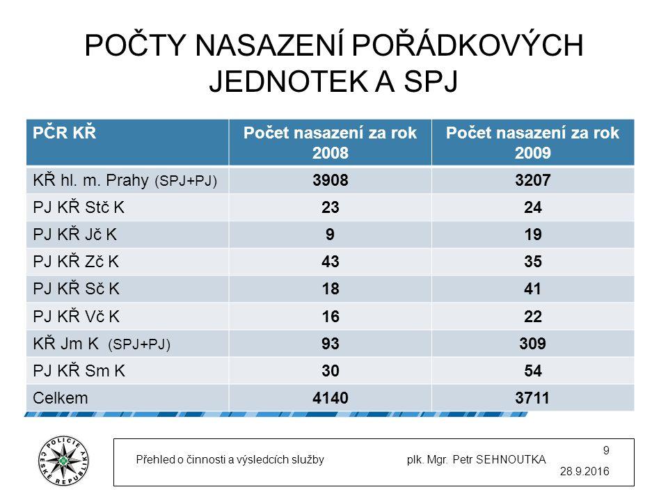 POČTY NASAZENÍ POŘÁDKOVÝCH JEDNOTEK A SPJ PČR KŘPočet nasazení za rok 2008 Počet nasazení za rok 2009 KŘ hl.
