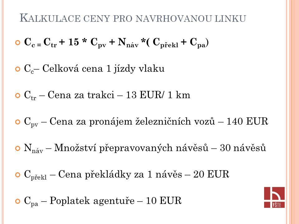 K ALKULACE CENY PRO NAVRHOVANOU LINKU C c = C tr + 15 * C pv + N náv *( C překl + C pa ) C c – Celková cena 1 jízdy vlaku C tr – Cena za trakci – 13 EUR/ 1 km C pv – Cena za pronájem železničních vozů – 140 EUR N náv – Množství přepravovaných návěsů – 30 návěsů C překl – Cena překládky za 1 návěs – 20 EUR C pa – Poplatek agentuře – 10 EUR