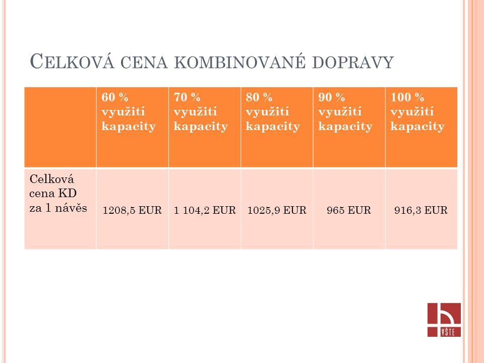 C ELKOVÁ CENA KOMBINOVANÉ DOPRAVY 60 % využití kapacity 70 % využití kapacity 80 % využití kapacity 90 % využití kapacity 100 % využití kapacity Celková cena KD za 1 návěs 1208,5 EUR1 104,2 EUR1025,9 EUR965 EUR916,3 EUR