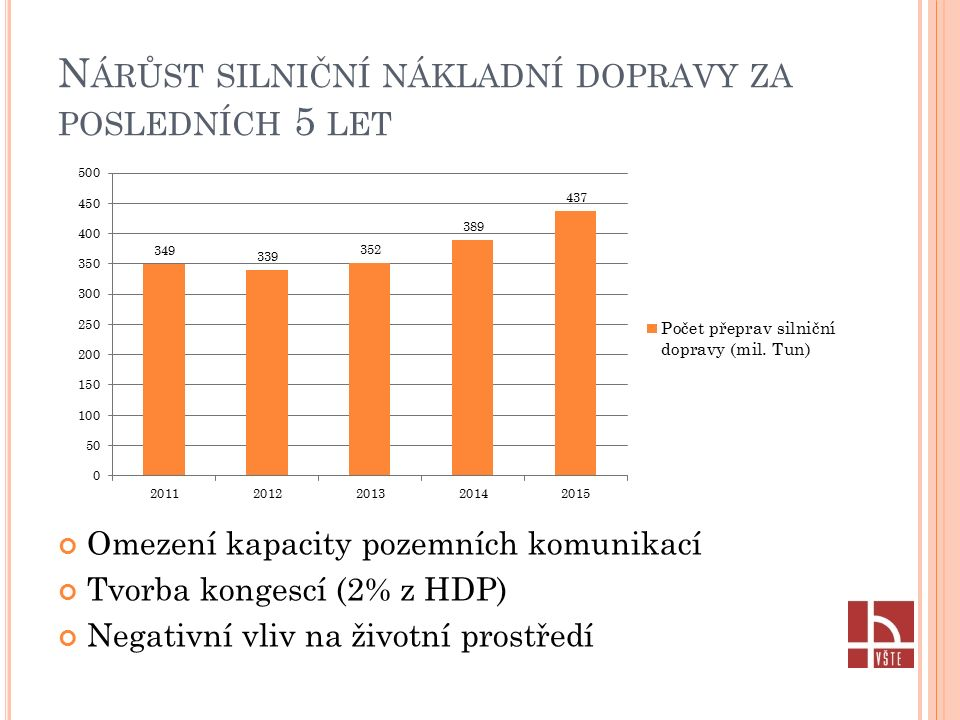 N ÁRŮST SILNIČNÍ NÁKLADNÍ DOPRAVY ZA POSLEDNÍCH 5 LET Omezení kapacity pozemních komunikací Tvorba kongescí (2% z HDP) Negativní vliv na životní prostředí