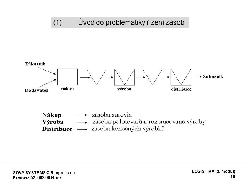(1)Úvod do problematiky řízení zásob SOVA SYSTEMS Č.R.