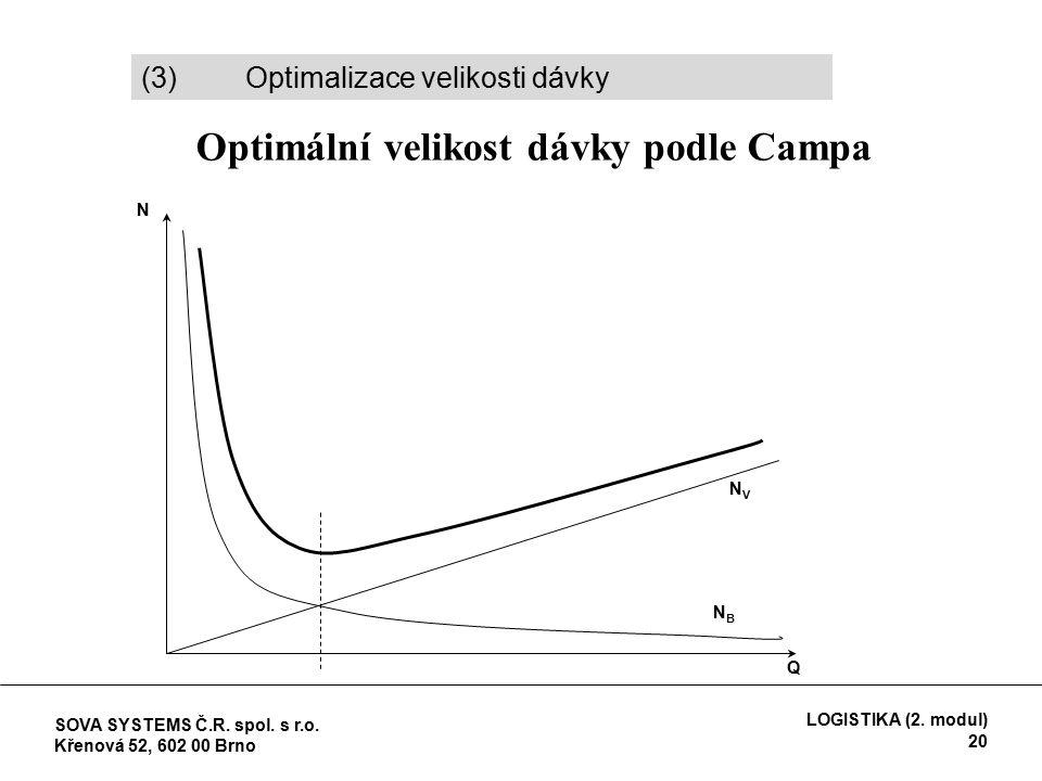 Optimální velikost dávky podle Campa (3) Optimalizace velikosti dávky Q N NVNV NBNB SOVA SYSTEMS Č.R.