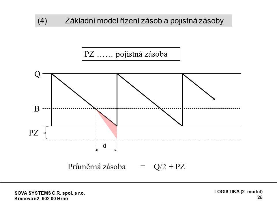 B Q PZ PZ …… pojistná zásoba d Průměrná zásoba = Q/2 + PZ (4) Základní model řízení zásob a pojistná zásoby SOVA SYSTEMS Č.R.