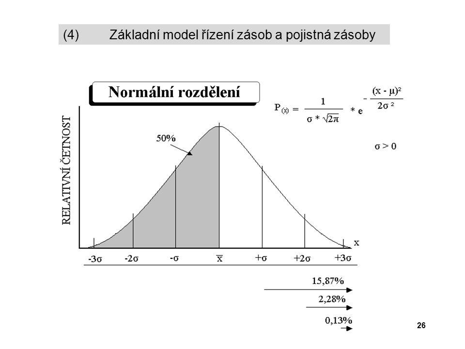 26 (4) Základní model řízení zásob a pojistná zásoby