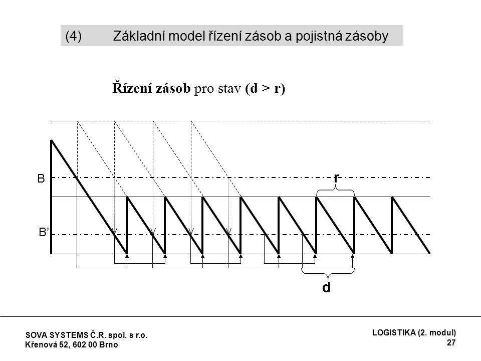 Řízení zásob pro stav (d > r) B B'B' d r (4) Základní model řízení zásob a pojistná zásoby SOVA SYSTEMS Č.R.