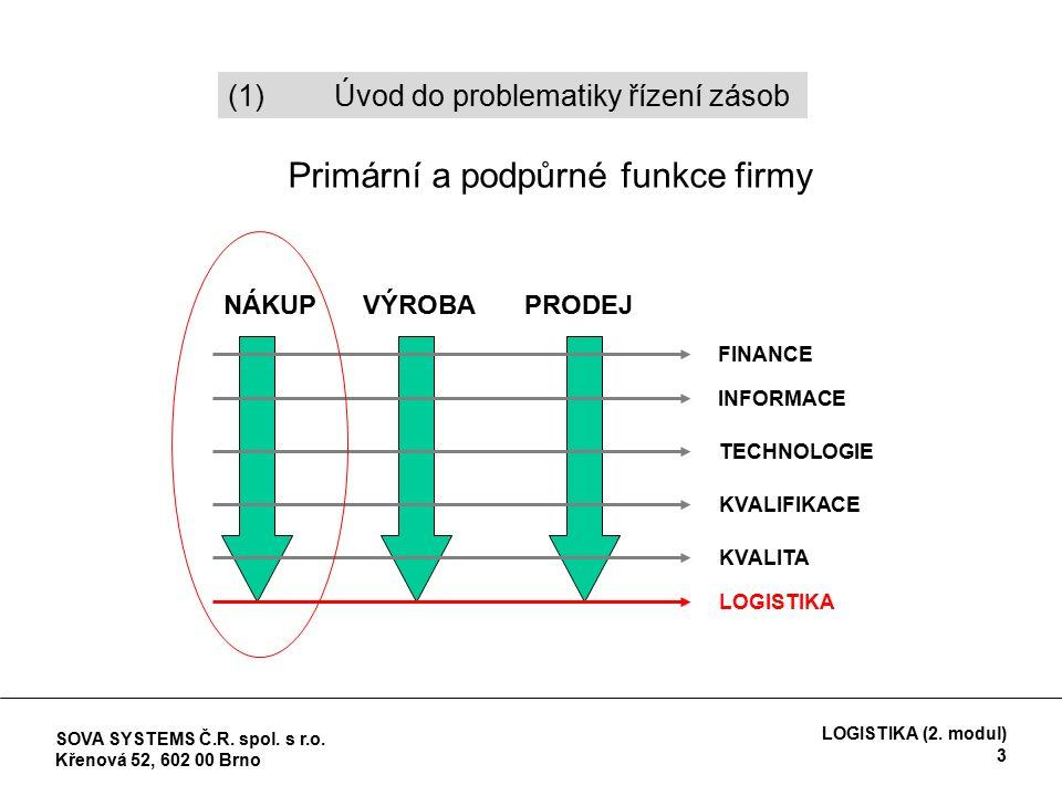 Druhy zásob (podle jejich operativních cílů) *Technická (fyzická) zásoba – fyzicky přítomná ve skladu = volná (disponibilní) + rezervovaná zásoba *Rezervovaná zásoba – existuje již pro ni určení; není proto administrativně k dispozici *Ekonomická zásoba = fyzická zásoba + dosud nedodané objednávky do skladu – rezervovaná zásoba (2) Kategorizace zásob a náklady na zásoby SOVA SYSTEMS Č.R.