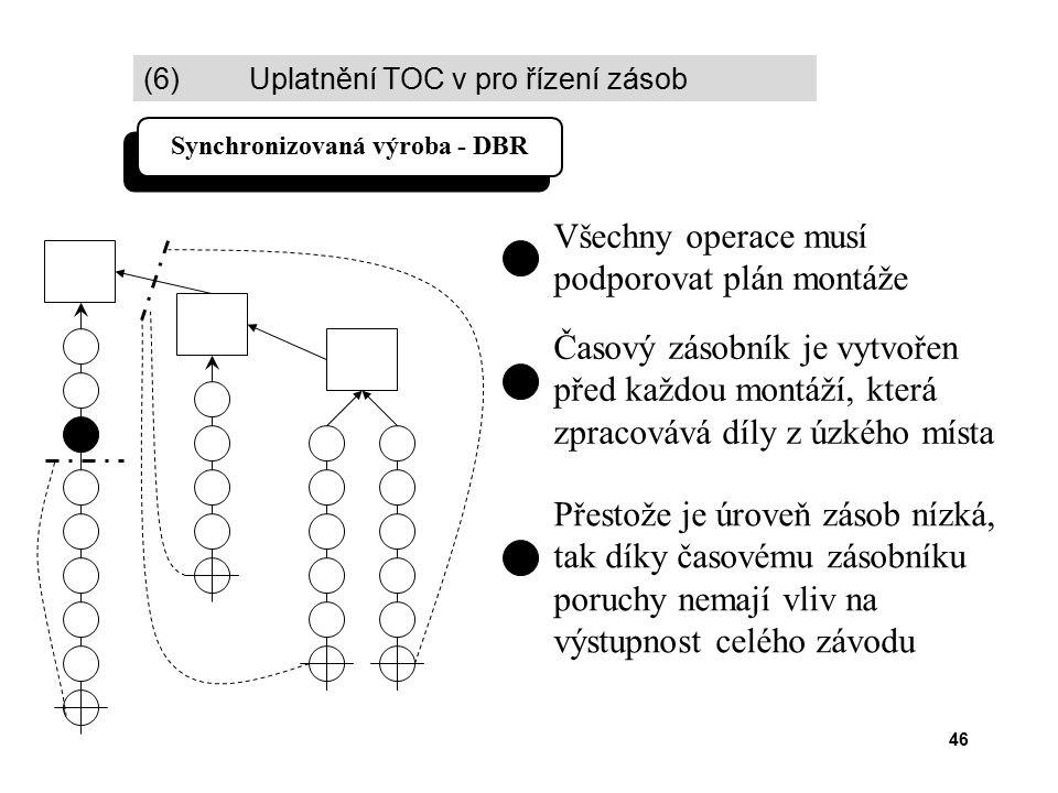 46 Všechny operace musí podporovat plán montáže Časový zásobník je vytvořen před každou montáží, která zpracovává díly z úzkého místa Přestože je úroveň zásob nízká, tak díky časovému zásobníku poruchy nemají vliv na výstupnost celého závodu Synchronizovaná výroba - DBR (6) Uplatnění TOC v pro řízení zásob