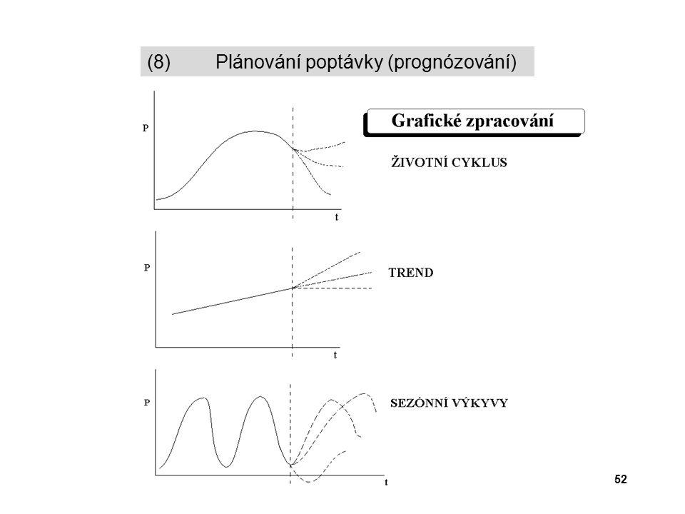 52 (8)Plánování poptávky (prognózování)