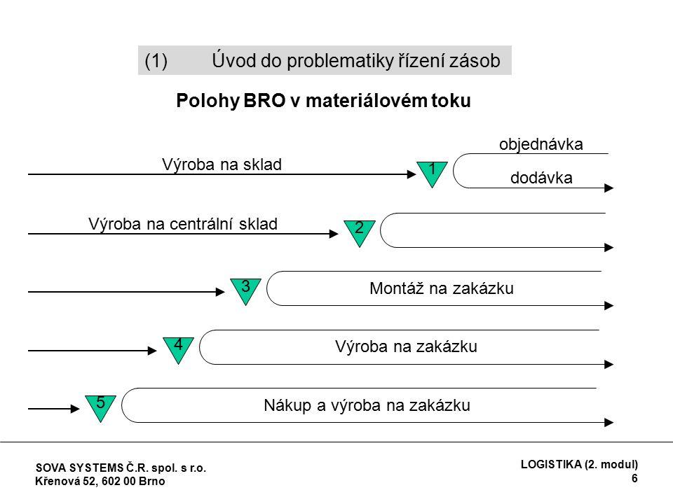 Polohy BRO v materiálovém toku Výroba na sklad objednávka dodávka 1 Výroba na centrální sklad 2 3 Montáž na zakázku 4 Výroba na zakázku 5 Nákup a výroba na zakázku (1)Úvod do problematiky řízení zásob SOVA SYSTEMS Č.R.