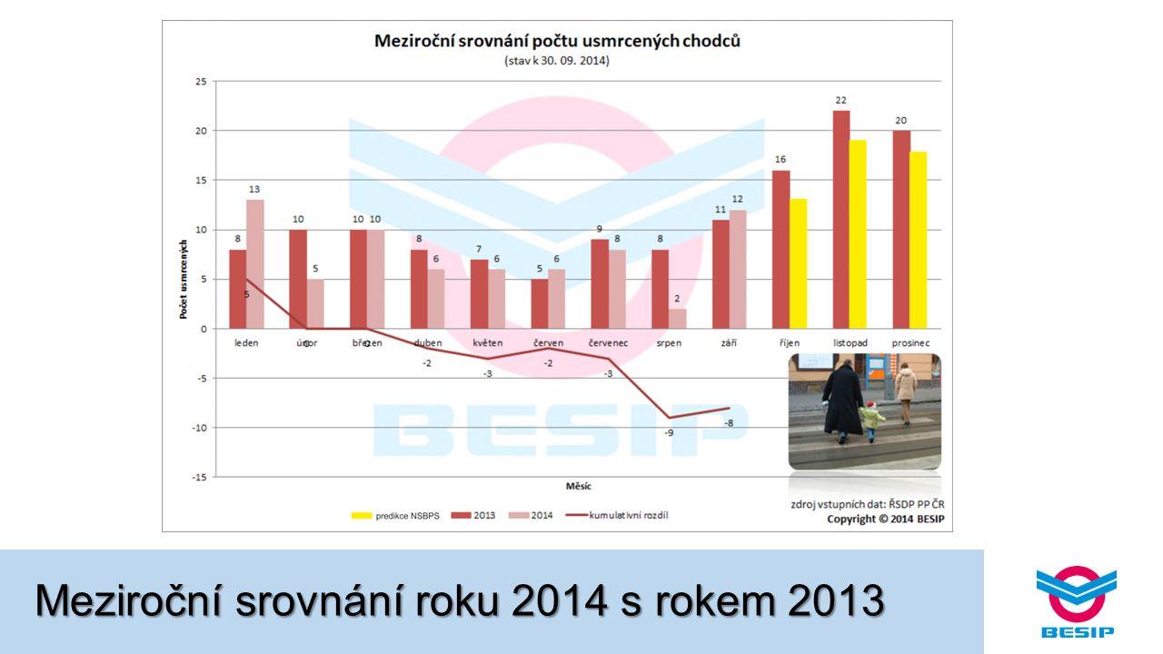 Meziroční srovnání roku 2014 s rokem 2013